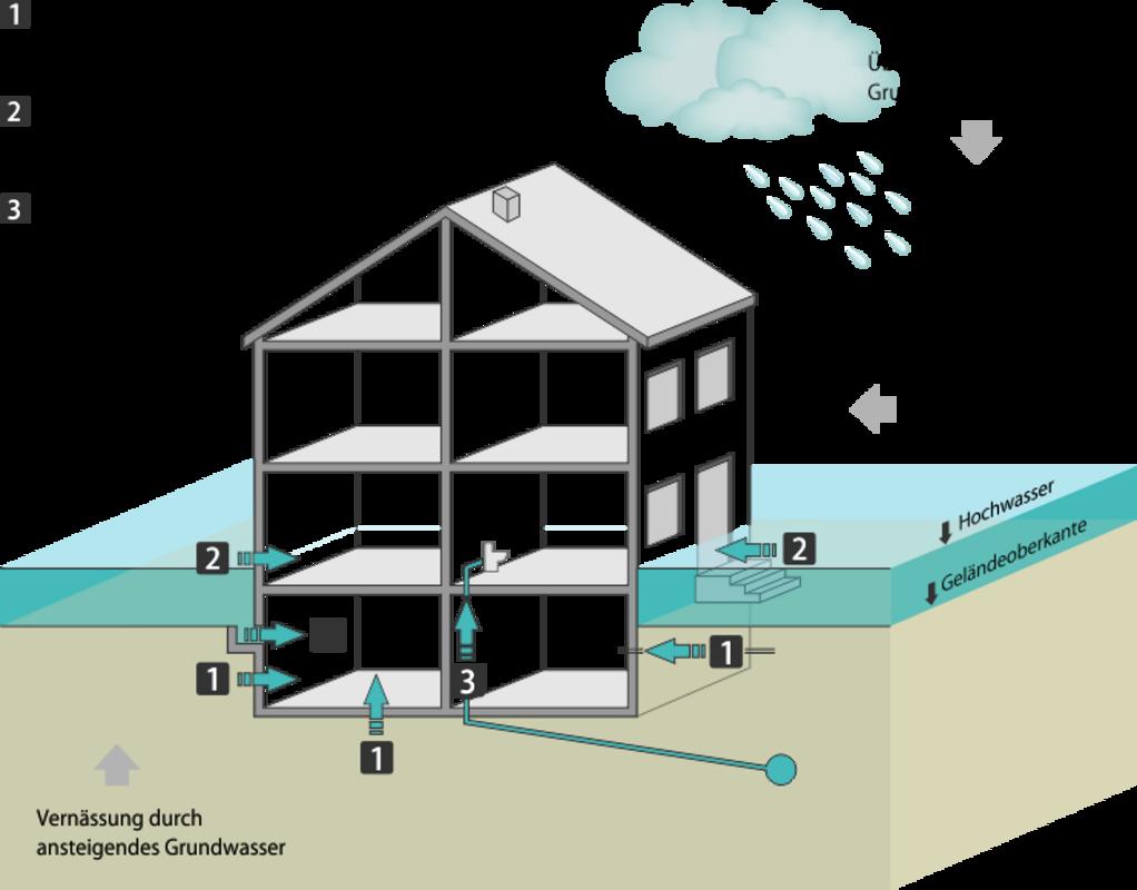 Beliebt Kann ich mein Gebäude gegen Hochwasserschäden absichern? CU36